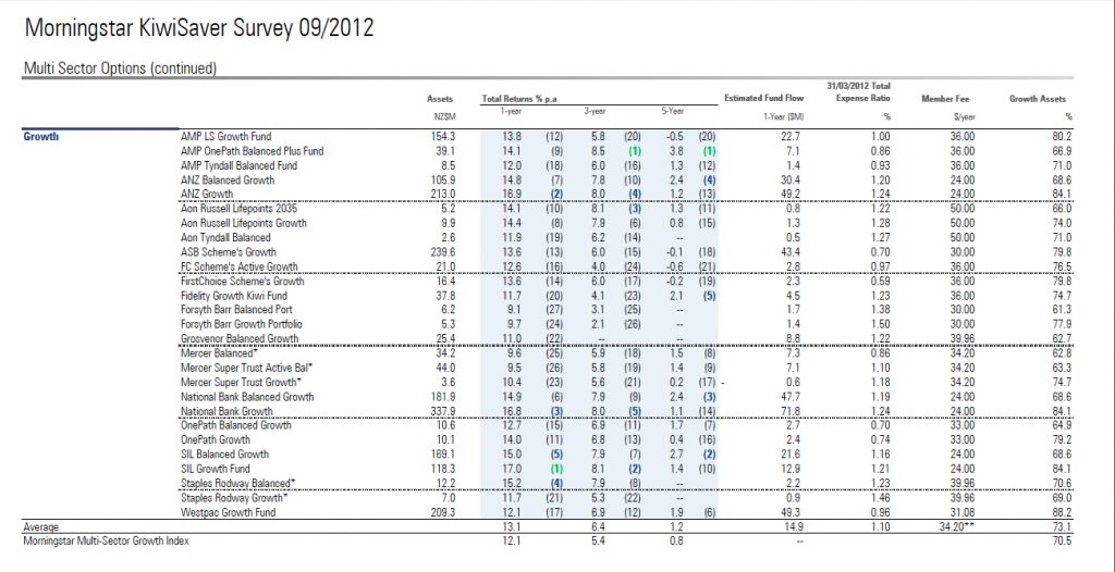 Morningstar KiwiSaver report Q3 2012