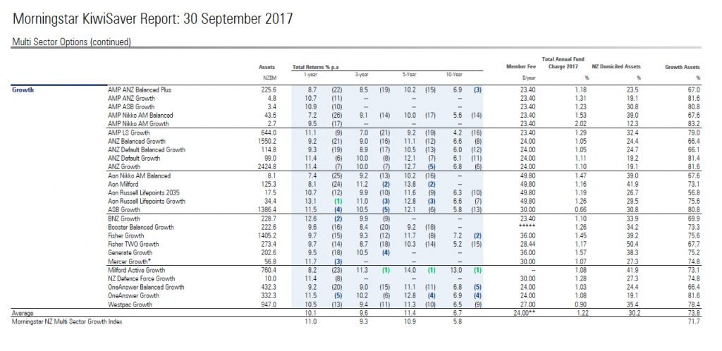 Morningstar KiwiSaver report Q3 2017